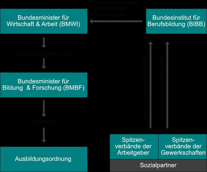 Übersicht der Ablauforganisation