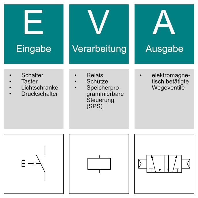 Das Eva Prinzip Hardware Digikomp Youtube
