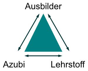 schriftliche Prüfung AEVO / AdA