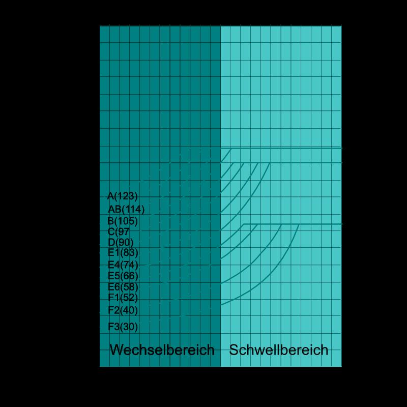 MKJ Diagramm S235 Normalspannung