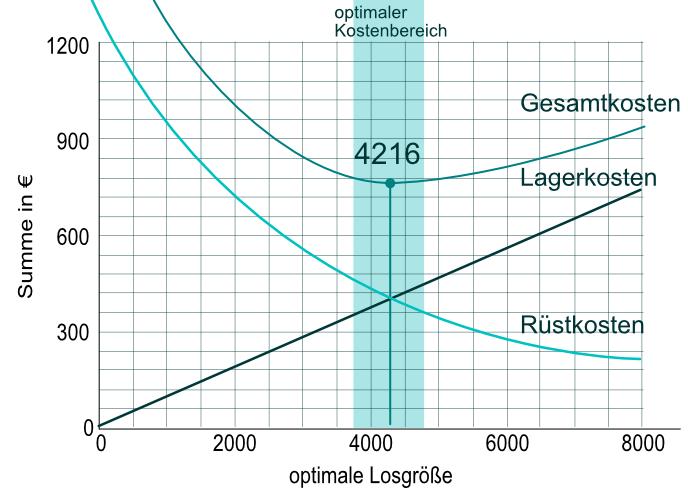 Fertigungstypen optimale Losgröße